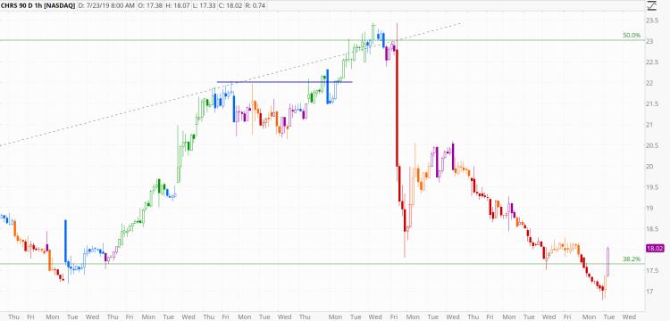 chart1005