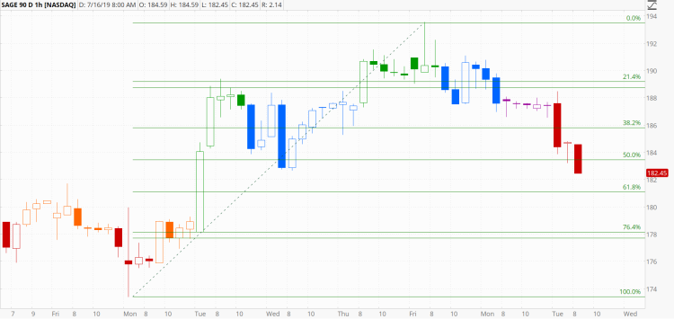 chart962