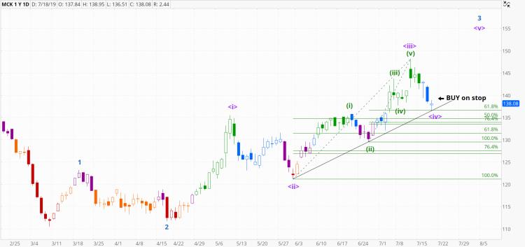 chart979