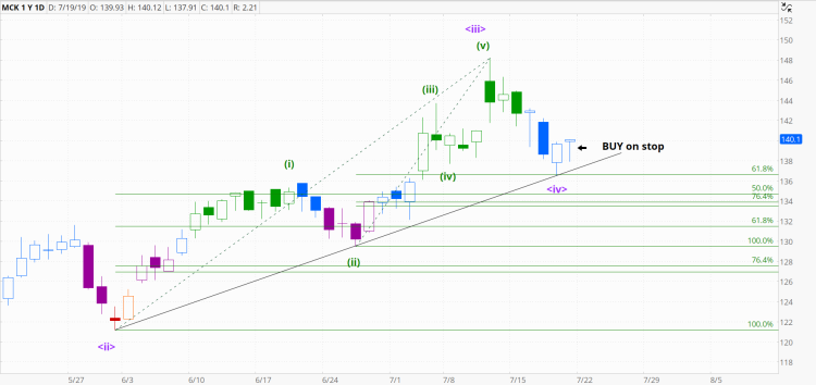 chart987