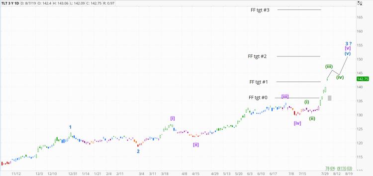 chart1047