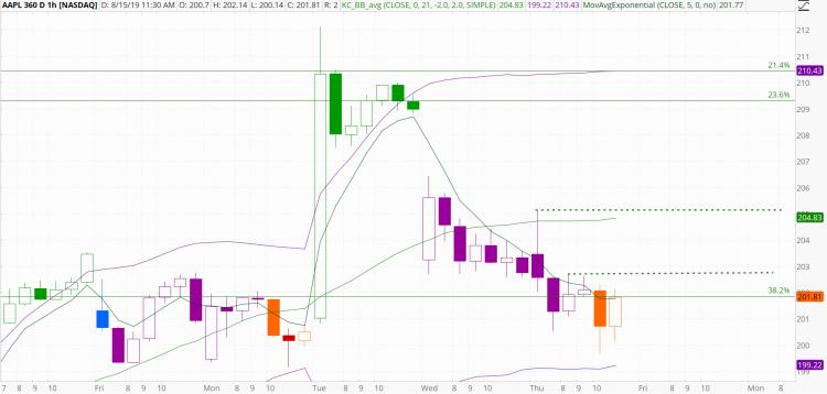chart1079