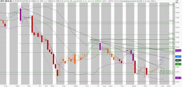 chart1082