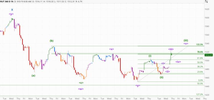 chart1130