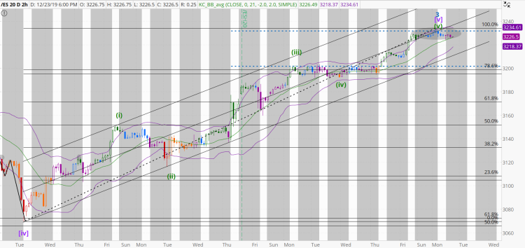 chart1323