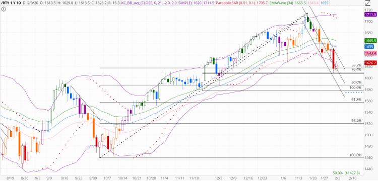 chart1395