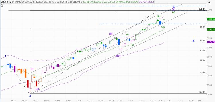 chart1333