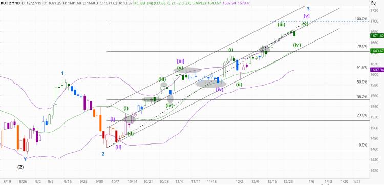 chart1328
