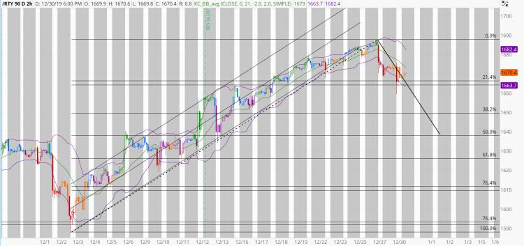 chart1330