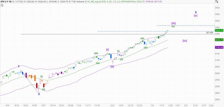 chart1369