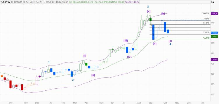 chart1209
