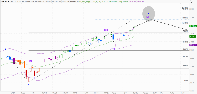 chart1305