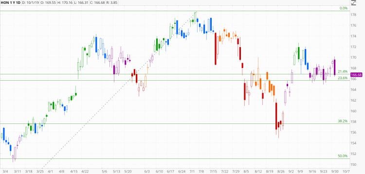 chart1175