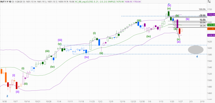 chart1393